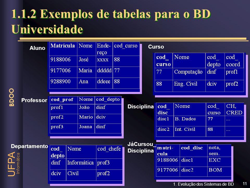 Informática UFPA BDOO 11 1.1.2 Exemplos de tabelas para o BD Universidade Aluno Professor Departamento Curso Disciplina JáCursou_ Disciplina 1. Evoluç