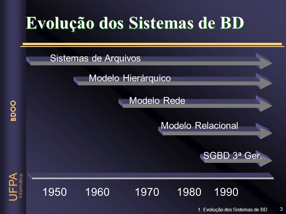 Informática UFPA BDOO 3 Evolução dos Sistemas de BD Sistemas de Arquivos 19501960197019801990 Modelo Hierárquico Modelo Rede Modelo Relacional SGBD 3