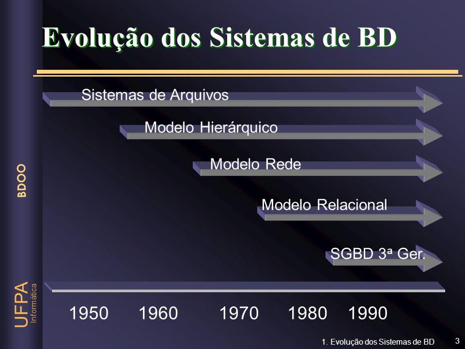 Informática UFPA BDOO 14 SELECT P.NOME FROM PROFESSOR P, CURSO, ALUNO A WHERE COD-CURSO = CODCURSO AND COD-COORDEN = CODPROF AND A.NOME = Jonas Lobo 1.