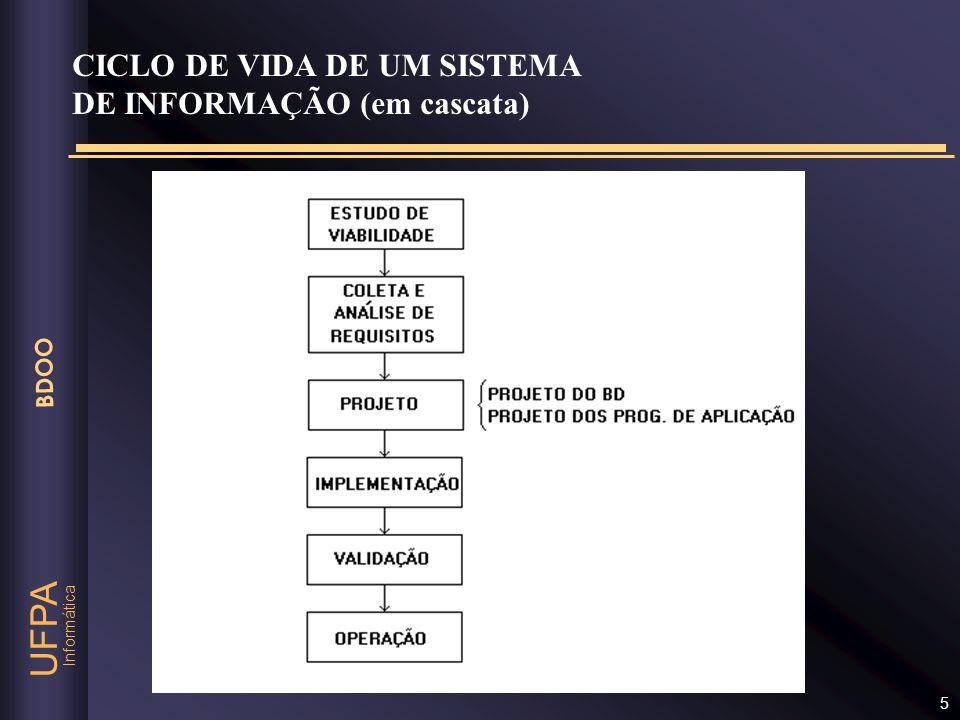 Informática UFPA BDOO 6 FASES DO PROJETO DE BANCOS DE DADOS