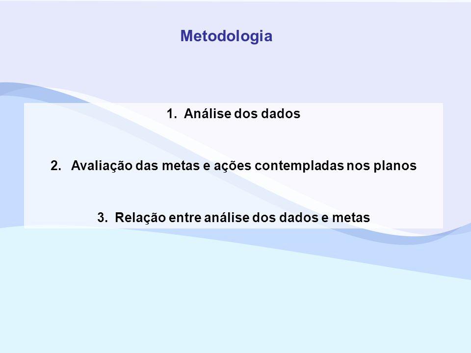 1.Análise dos dados 2. Avaliação das metas e ações contempladas nos planos 3.Relação entre análise dos dados e metas Metodologia