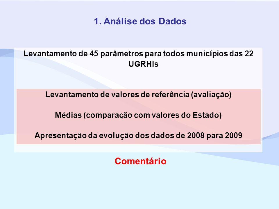 1. Análise dos Dados Levantamento de 45 parâmetros para todos municípios das 22 UGRHIs Levantamento de valores de referência (avaliação) Médias (compa