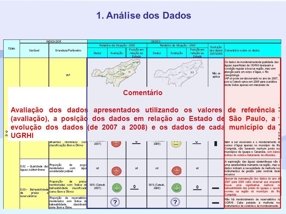 1. Análise dos Dados Comentário Avaliação dos dados apresentados utilizando os valores de referência (avaliação), a posição dos dados em relação ao Es