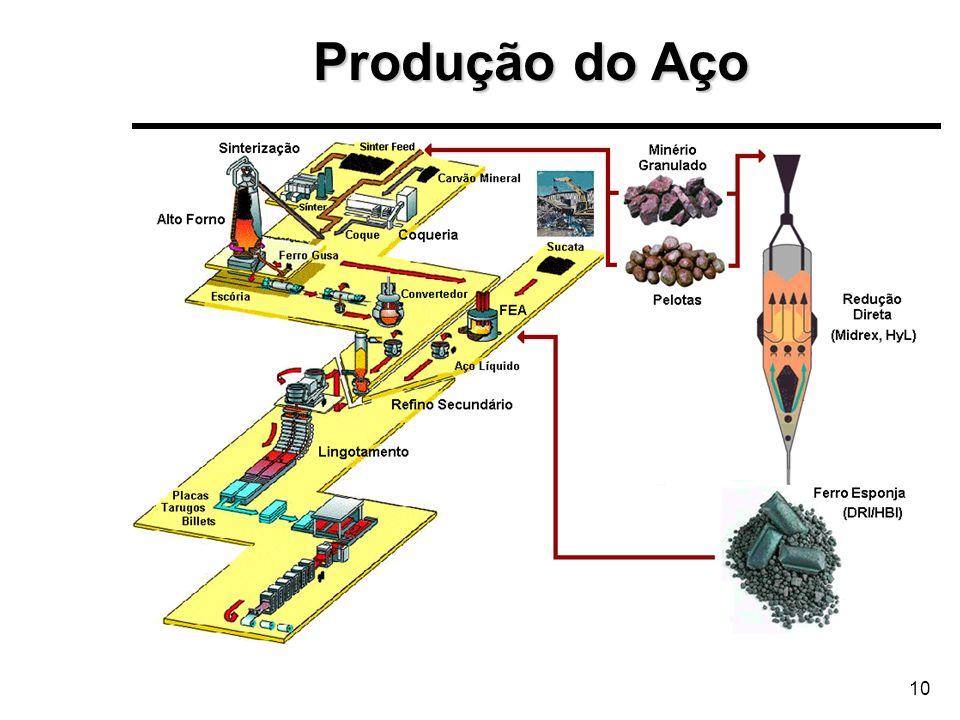 10 Produção do Aço