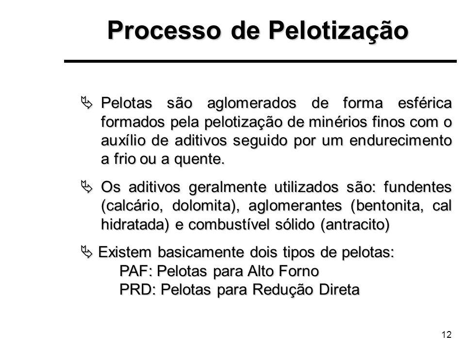 12 Processo de Pelotização Pelotas são aglomerados de forma esférica formados pela pelotização de minérios finos com o auxílio de aditivos seguido por