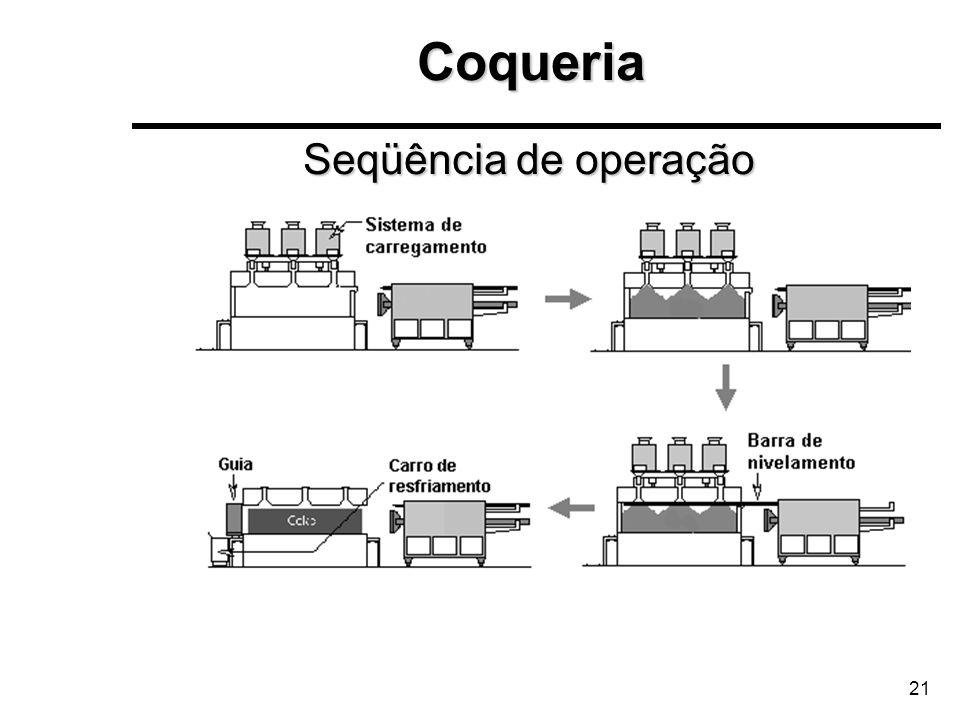 21 Seqüência de operação Coqueria