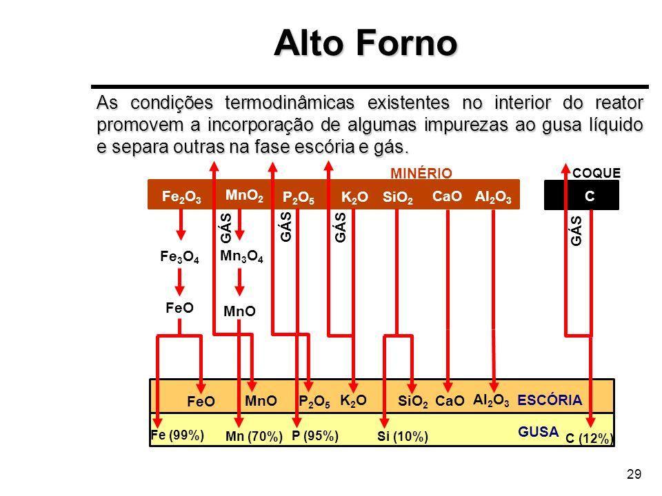29 COQUE MINÉRIO Fe 2 O 3 MnO 2 P2O5P2O5 K2OK2OSiO 2 CaOAl 2 O 3 ESCÓRIA GUSA Fe 3 O 4 FeO Fe (99%) Si (10%) SiO 2 CaO Al 2 O 3 P2O5P2O5 P (95%) GÁS K