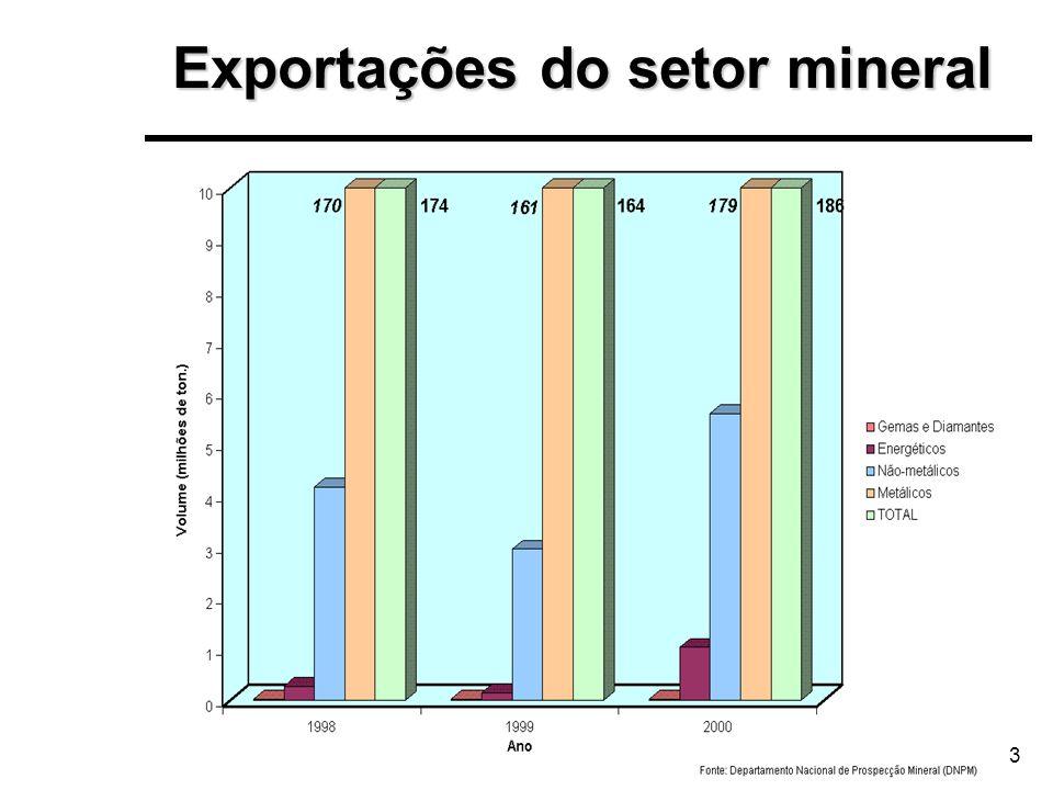 3 Exportações do setor mineral