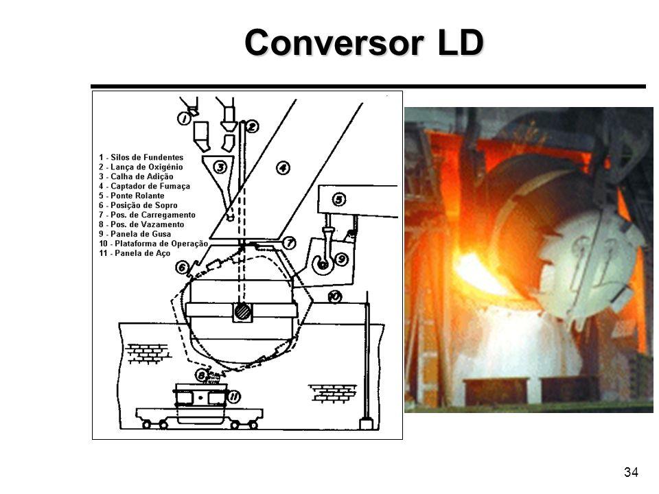 34 Conversor LD