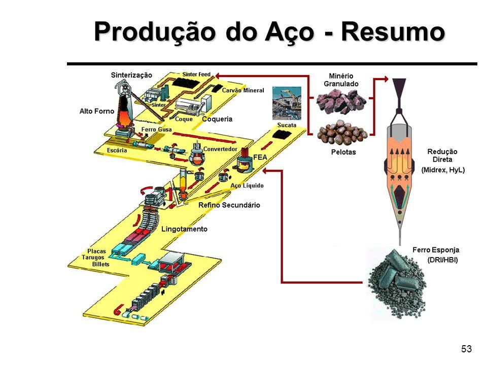53 Produção do Aço - Resumo