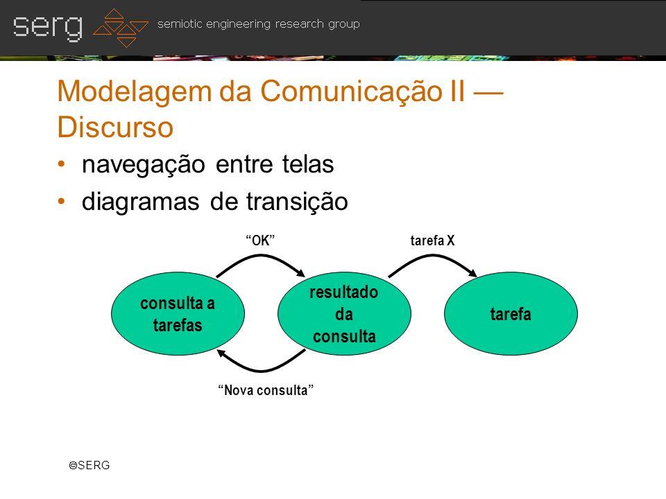 SERG Modelagem da Comunicação II Discurso navegação entre telas diagramas de transição consulta a tarefas resultado da consulta tarefa OK Nova consult