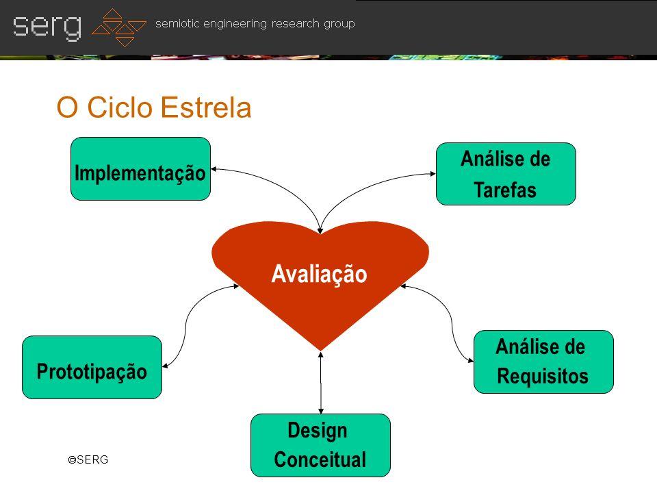 SERG O Ciclo Estrela Avaliação Implementação Prototipação Análise de Tarefas Análise de Requisitos Design Conceitual