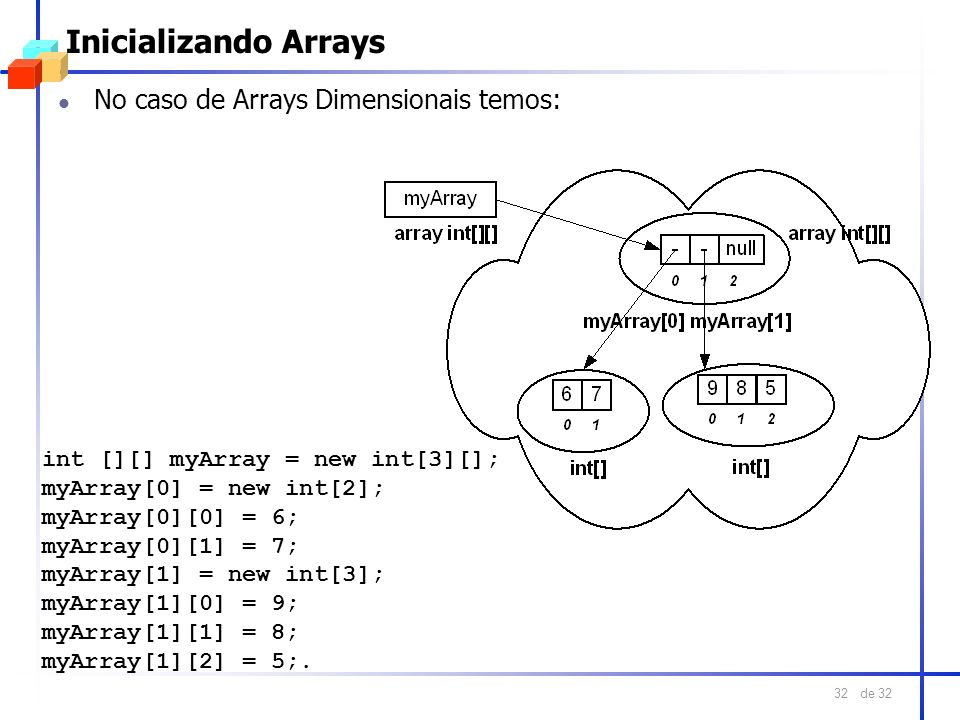 de 32 32 Inicializando Arrays No caso de Arrays Dimensionais temos: int [][] myArray = new int[3][]; myArray[0] = new int[2]; myArray[0][0] = 6; myArr