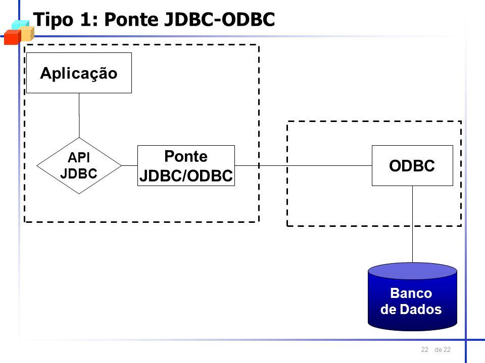 de 22 22 Tipo 1: Ponte JDBC-ODBC Banco de Dados ODBC Aplicação API JDBC Ponte JDBC/ODBC