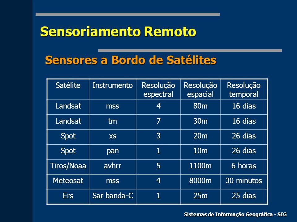 Sensoriamento Remoto Sistemas de Informação Geográfica - SIG Sensores a Bordo de Satélites SatéliteInstrumentoResolução espectral Resolução espacial R