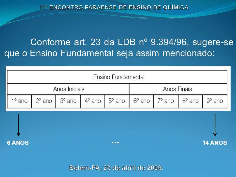 6 ANOS 14 ANOS... Conforme art. 23 da LDB nº 9.394/96, sugere-se que o Ensino Fundamental seja assim mencionado: