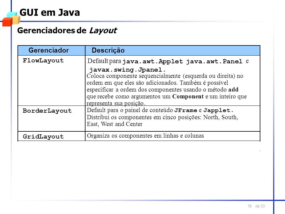 de 33 18 GUI em Java Gerenciadores de Layout Gerenciador Descrição FlowLayout Default para java.awt.Applet, java.awt.Panel e javax.swing.Jpanel. Borde