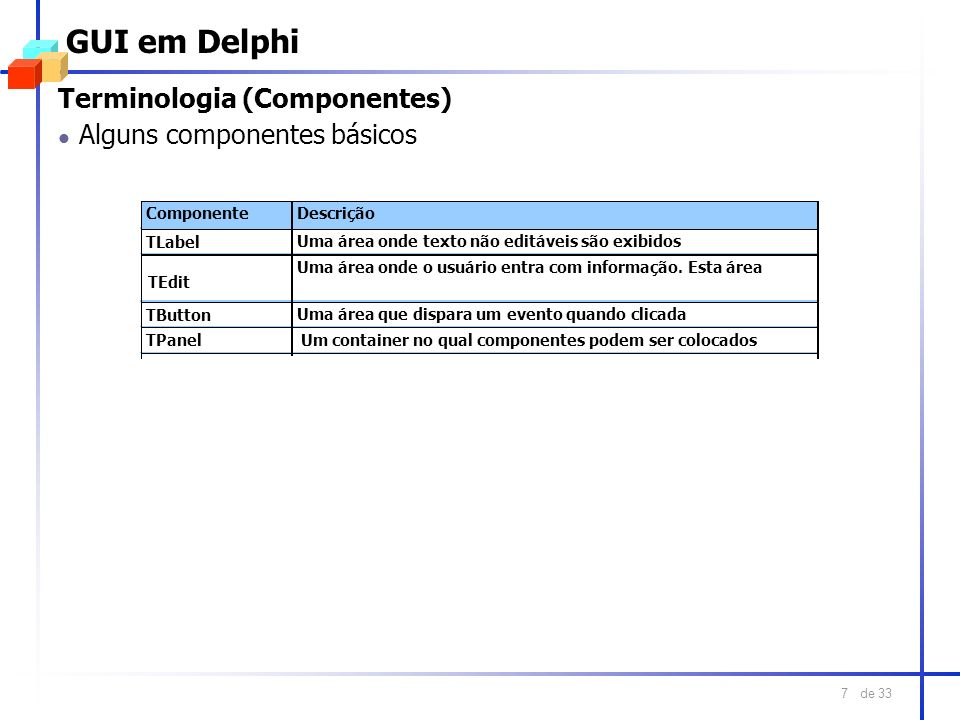 de 33 8 GUI em Delphi Terminologia (Componentes) Propriedades: Name, Text, PasswordChar, Enabled, Visible Eventos: OnChange, OnKeyPress Métodos: Clear Terminologia (Propriedades) Propriedades: Name, Caption Propriedades: Name, Caption, Enabled, Visible Eventos: OnClique Propriedades: Name, Caption, Enabled, Visible, Align