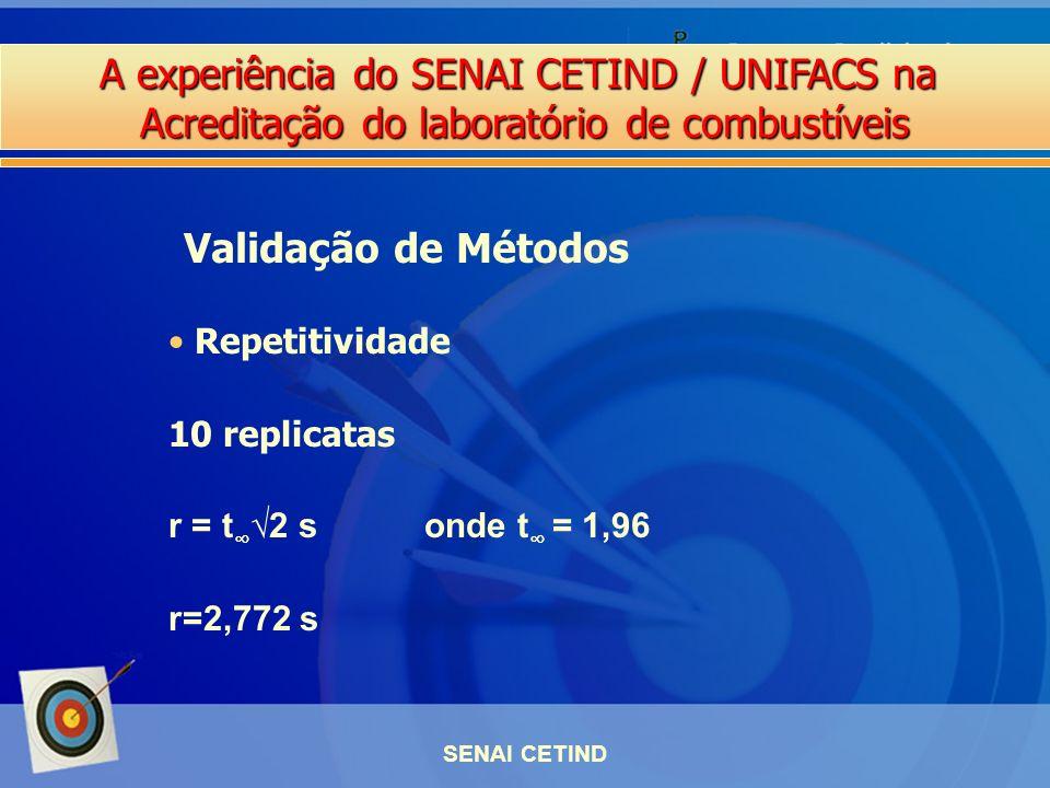 A experiência do SENAI CETIND / UNIFACS na Acreditação do laboratório de combustíveis SENAI CETIND Repetitividade 10 replicatas r = t 2 s onde t = 1,9