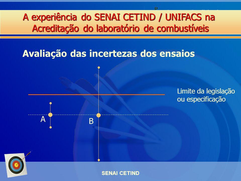 A experiência do SENAI CETIND / UNIFACS na Acreditação do laboratório de combustíveis SENAI CETIND Avaliação das incertezas dos ensaios Limite da legi