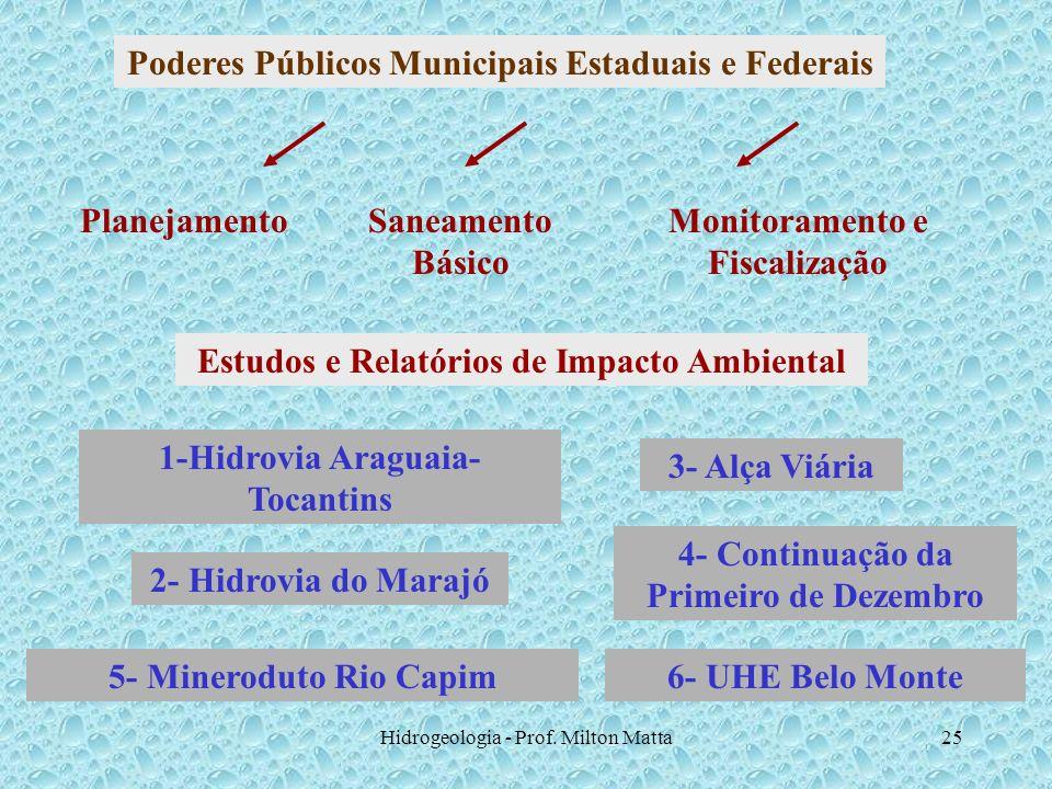 Hidrogeologia - Prof. Milton Matta25 Poderes Públicos Municipais Estaduais e Federais PlanejamentoSaneamento Básico Monitoramento e Fiscalização Estud