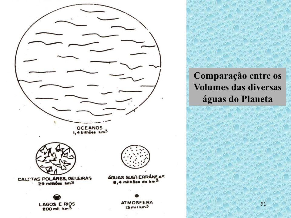 Hidrogeologia - Prof. Milton Matta51 Comparação entre os Volumes das diversas águas do Planeta