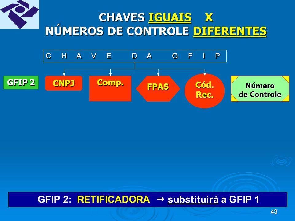 42 CHAVES IGUAIS X NÚMEROS DE CONTROLE DIFERENTES GFIP 2: RETIFICADORA substituirá a GFIP 1 CNPJComp.FPASCód.Rec.