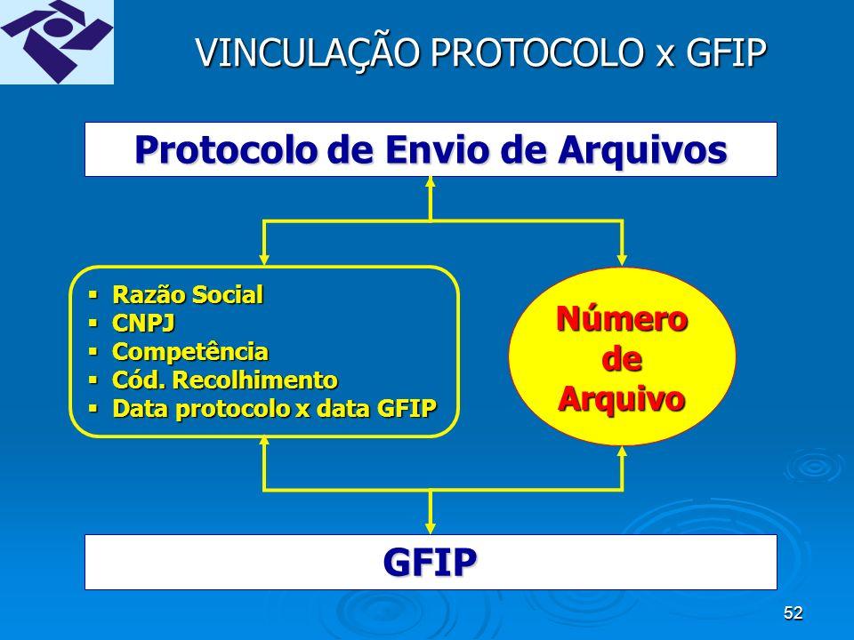 51 COMPROVANTE DE ENTREGA DA GFIP PARA A PREVIDÊNCIA Protocolo de Envio de Arquivos, emitido pelo Conectidade Social Número de Arquivo