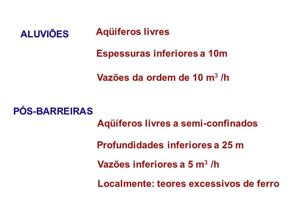 ALUVIÕES Aqüíferos livres Espessuras inferiores a 10m Vazões da ordem de 10 m 3 /h PÓS-BARREIRAS Aqüíferos livres a semi-confinados Profundidades infe