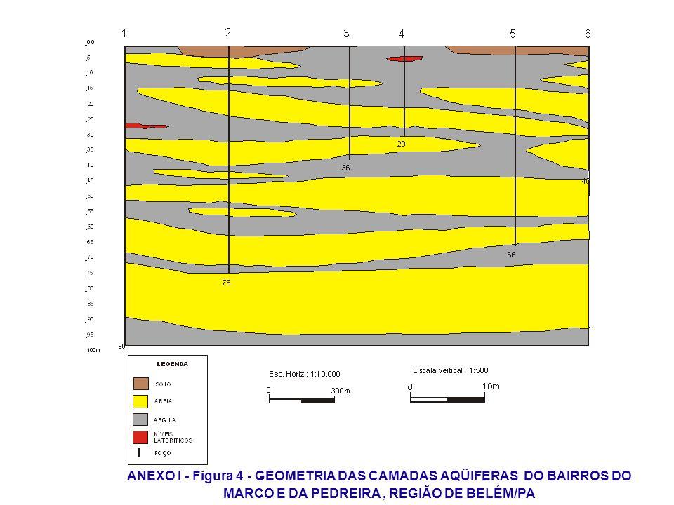 ANEXO I - Figura 4 - GEOMETRIA DAS CAMADAS AQÜIFERAS DO BAIRROS DO MARCO E DA PEDREIRA, REGIÃO DE BELÉM/PA