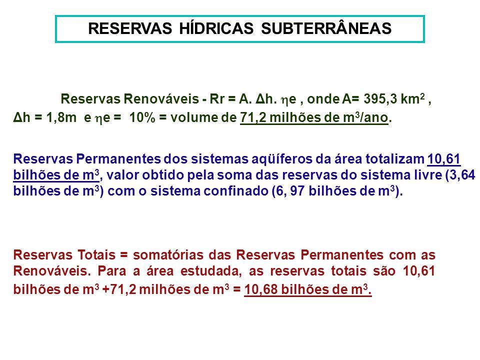 RESERVAS HÍDRICAS SUBTERRÂNEAS Reservas Renováveis - Rr = A. Δh. e, onde A= 395,3 km 2, Δh = 1,8m e e = 10% = volume de 71,2 milhões de m 3 /ano. Rese