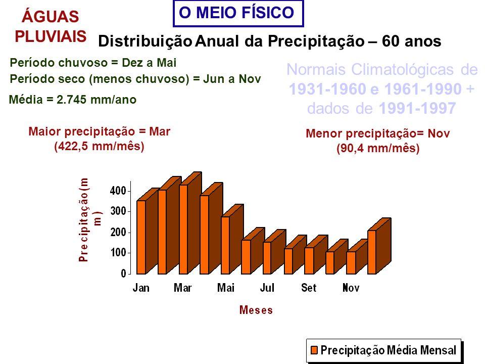 Distribuição Anual da Precipitação – 60 anos Período chuvoso = Dez a Mai Período seco (menos chuvoso) = Jun a Nov Maior precipitação = Mar (422,5 mm/m