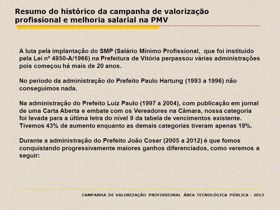 CAMPANHA DE VALORIZAÇÃO PROFISSIONAL ÁREA TECNOLÓGICA PÚBLICA - 2013 Resumo do histórico da campanha de valorização profissional e melhoria salarial n