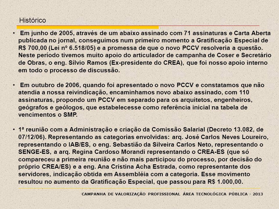 CAMPANHA DE VALORIZAÇÃO PROFISSIONAL ÁREA TECNOLÓGICA PÚBLICA - 2013 Em junho de 2005, através de um abaixo assinado com 71 assinaturas e Carta Aberta