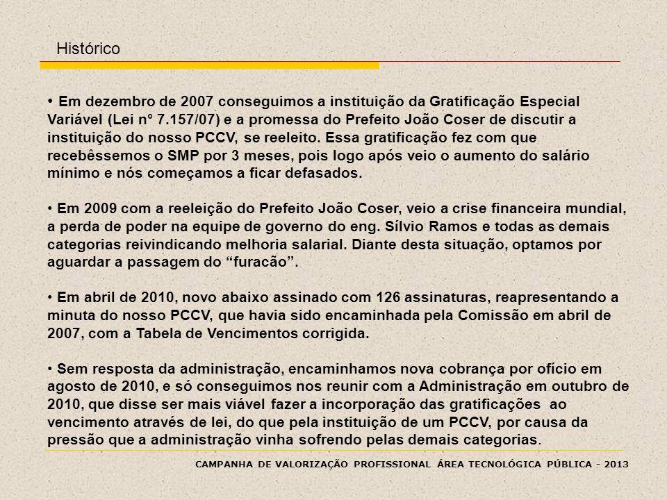 CAMPANHA DE VALORIZAÇÃO PROFISSIONAL ÁREA TECNOLÓGICA PÚBLICA - 2013 Histórico Em dezembro de 2007 conseguimos a instituição da Gratificação Especial