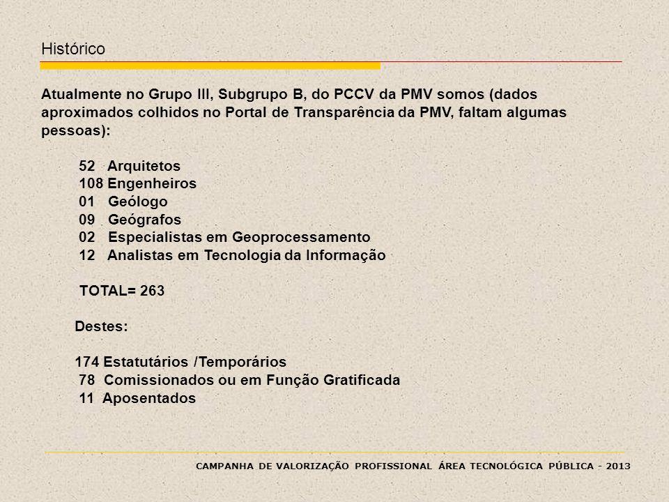 CAMPANHA DE VALORIZAÇÃO PROFISSIONAL ÁREA TECNOLÓGICA PÚBLICA - 2013 Atualmente no Grupo III, Subgrupo B, do PCCV da PMV somos (dados aproximados colh
