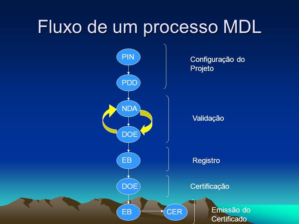 Fluxo de um processo MDL PIN PDD CEREB DOE EB DOE NDA Configuração do Projeto Validação Registro Certificação Emissão do Certificado