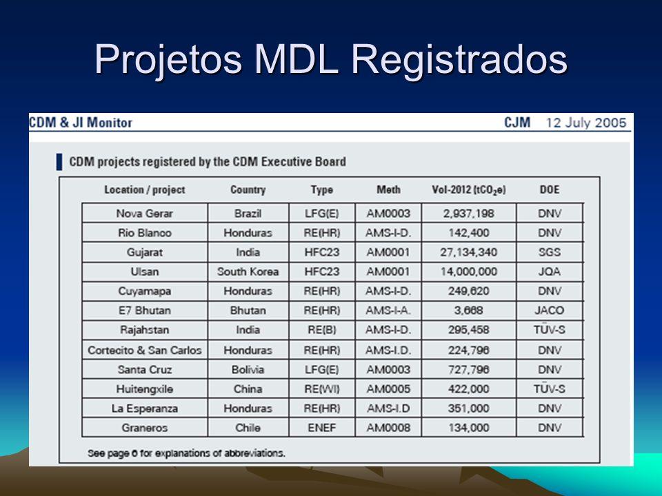 Projetos MDL Registrados