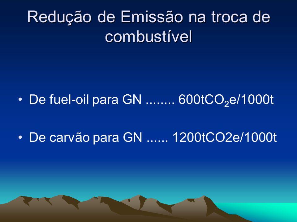Redução de Emissão na troca de combustível De fuel-oil para GN........