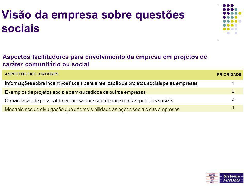 Visão da empresa sobre questões sociais Informações sobre incentivos fiscais para a realização de projetos sociais pelas empresas Exemplos de projetos