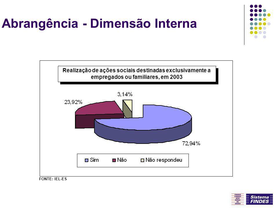 Abrangência - Dimensão Interna Realização de ações sociais destinadas exclusivamente a empregados ou familiares, em 2003 FONTE: IEL-ES