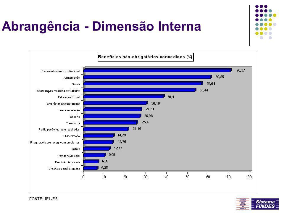 Abrangência - Dimensão Interna FONTE: IEL-ES