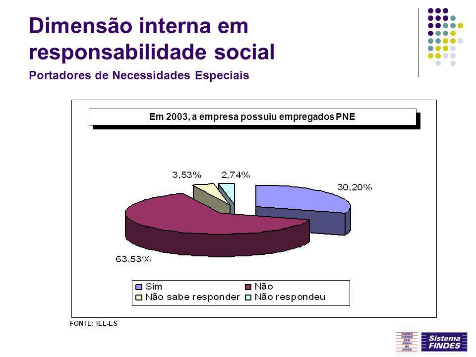 Portadores de Necessidades Especiais Em 2003, a empresa possuiu empregados PNE FONTE: IEL-ES Dimensão interna em responsabilidade social