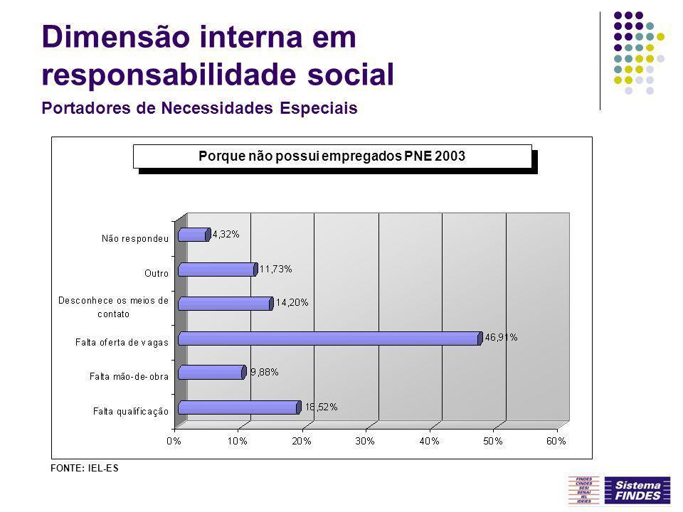 Porque não possui empregados PNE 2003 FONTE: IEL-ES Portadores de Necessidades Especiais Dimensão interna em responsabilidade social