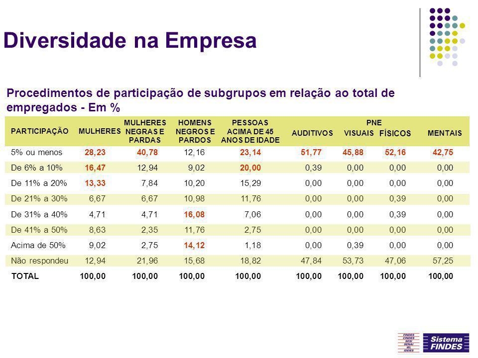 Diversidade na Empresa Procedimentos de participação de subgrupos em relação ao total de empregados - Em % 5% ou menos De 6% a 10% De 11% a 20% De 21%
