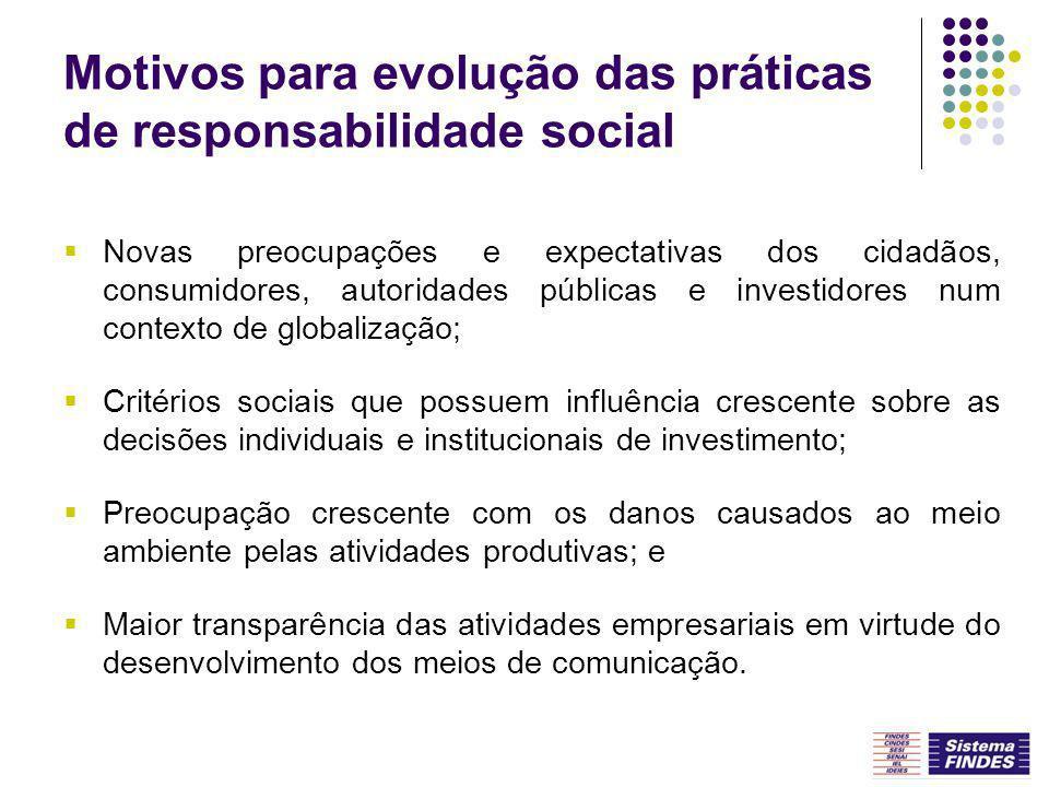 Motivos para evolução das práticas de responsabilidade social Novas preocupações e expectativas dos cidadãos, consumidores, autoridades públicas e inv