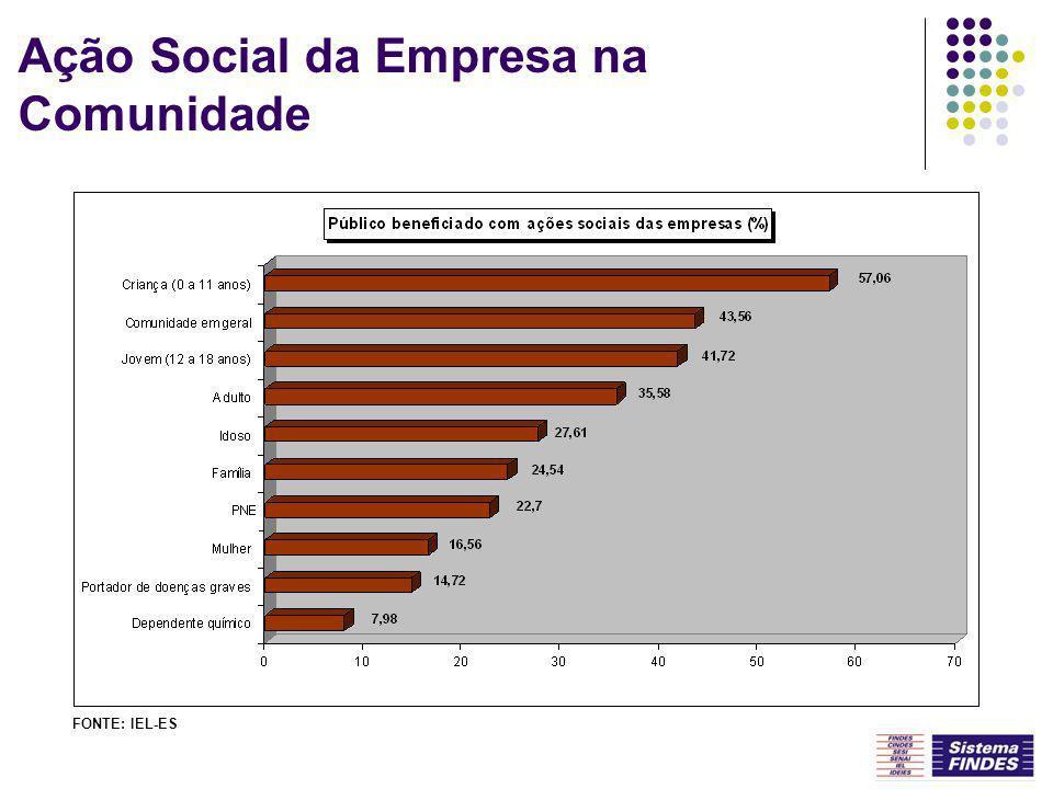 Ação Social da Empresa na Comunidade FONTE: IEL-ES