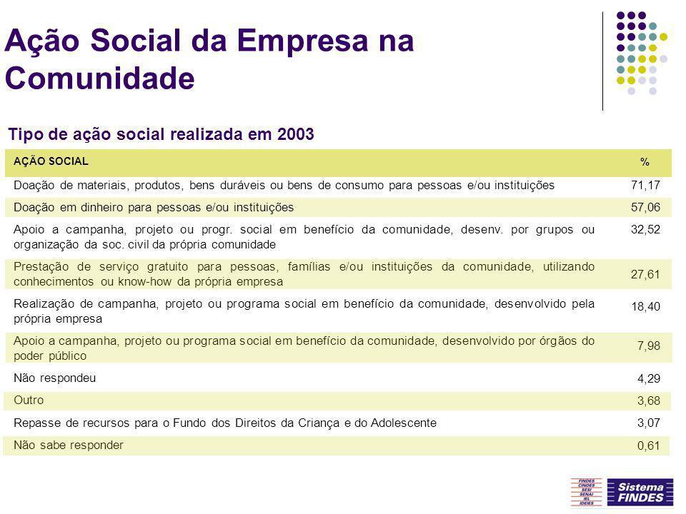 Ação Social da Empresa na Comunidade Tipo de ação social realizada em 2003 Doação de materiais, produtos, bens duráveis ou bens de consumo para pessoa