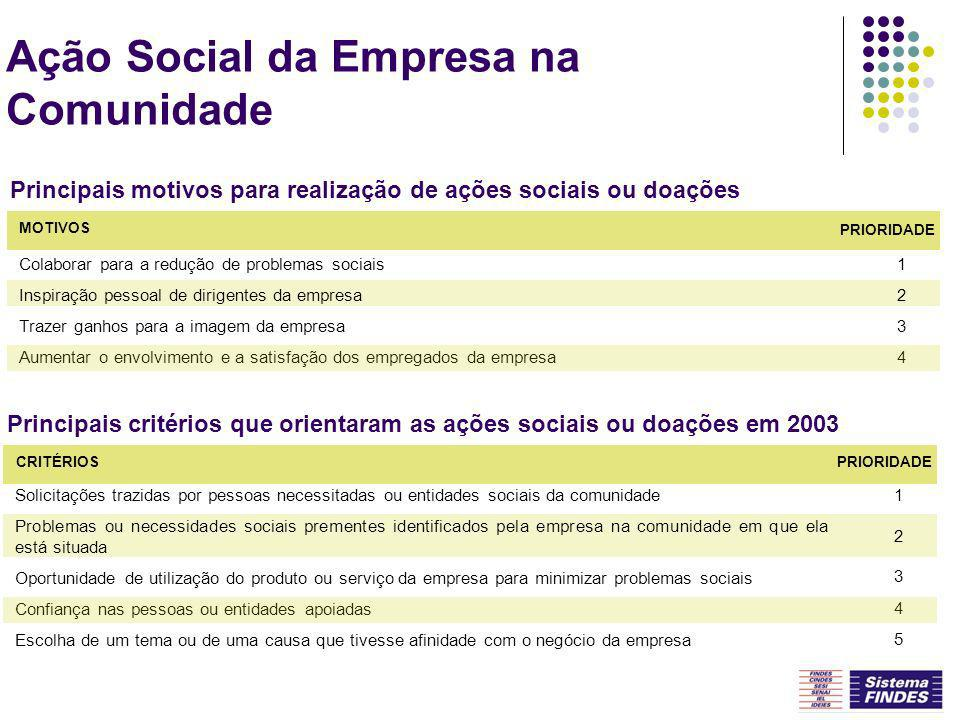 Ação Social da Empresa na Comunidade Colaborar para a redução de problemas sociais Inspiração pessoal de dirigentes da empresa Trazer ganhos para a im