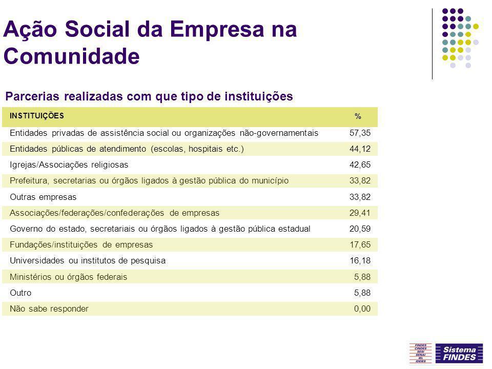 Ação Social da Empresa na Comunidade Parcerias realizadas com que tipo de instituições Entidades privadas de assistência social ou organizações não-go